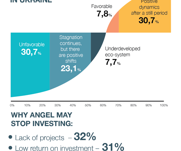 Ukrainian Seed Investment Market Overview from UAngel